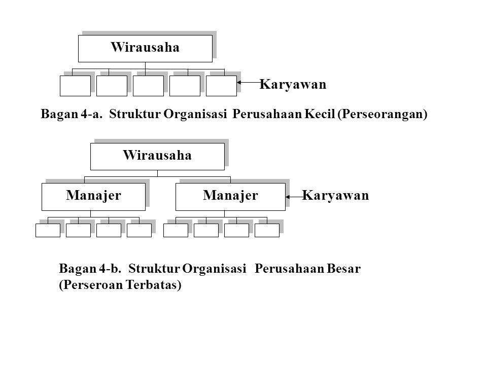 Wirausaha Karyawan Manajer