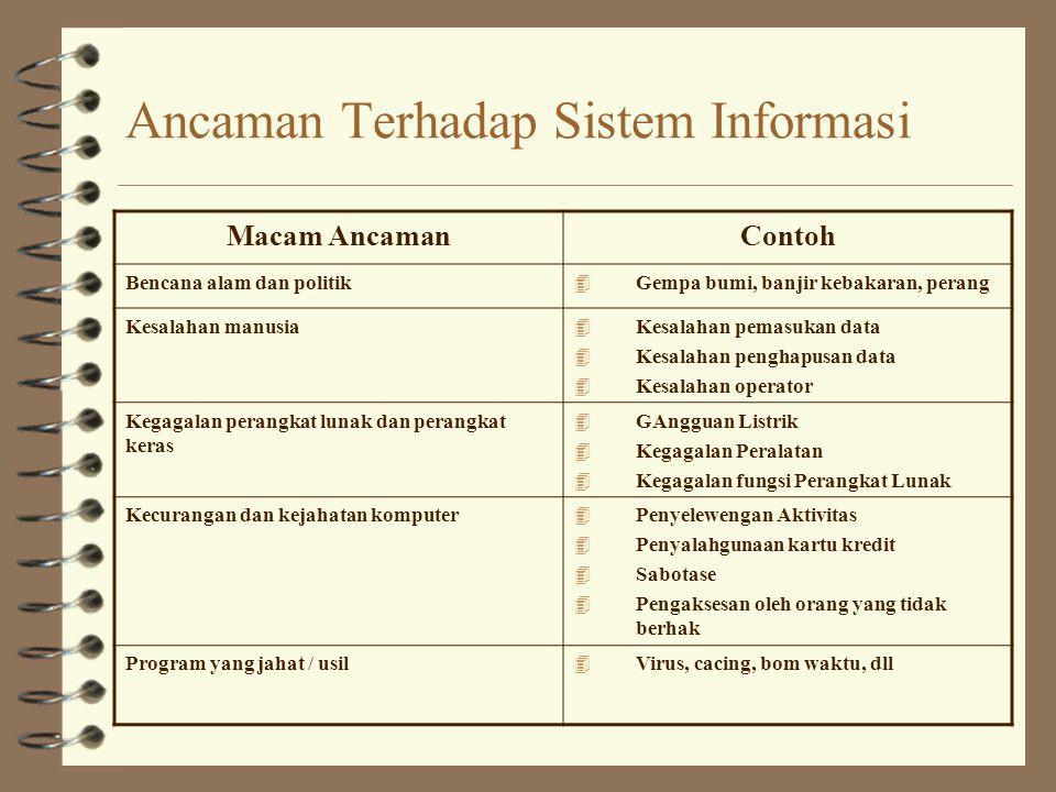 Ancaman Terhadap Sistem Informasi
