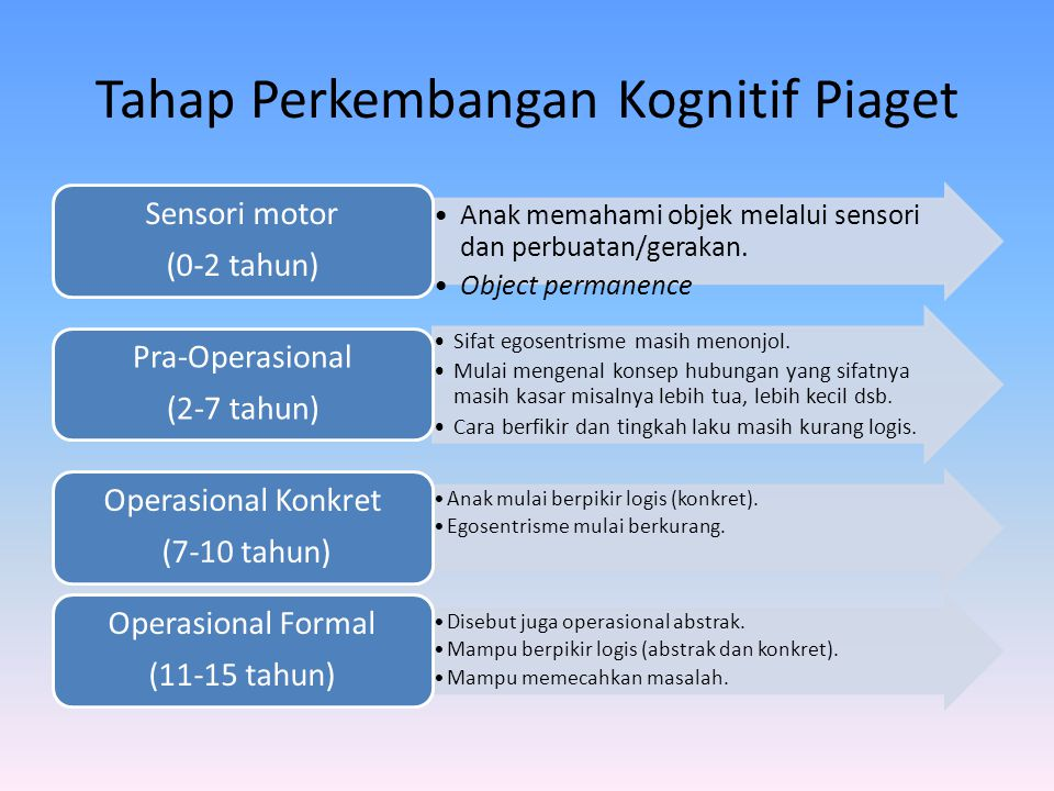 Tahap Perkembangan Kognitif Piaget