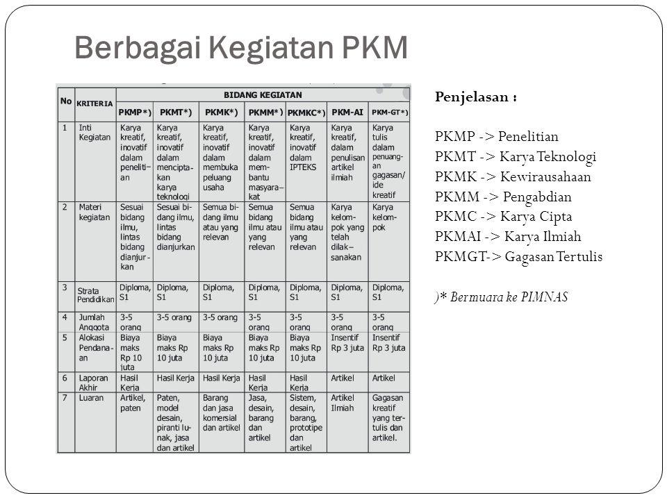 Berbagai Kegiatan PKM Penjelasan : PKMP -> Penelitian
