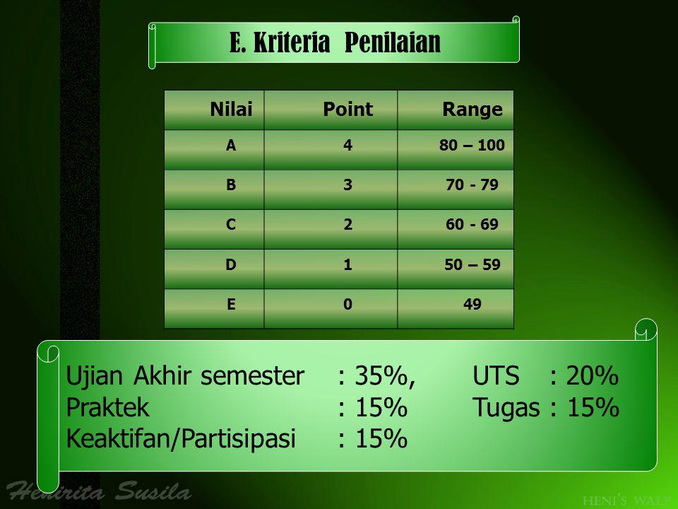Ujian Akhir semester : 35%, UTS : 20% Praktek : 15% Tugas : 15%