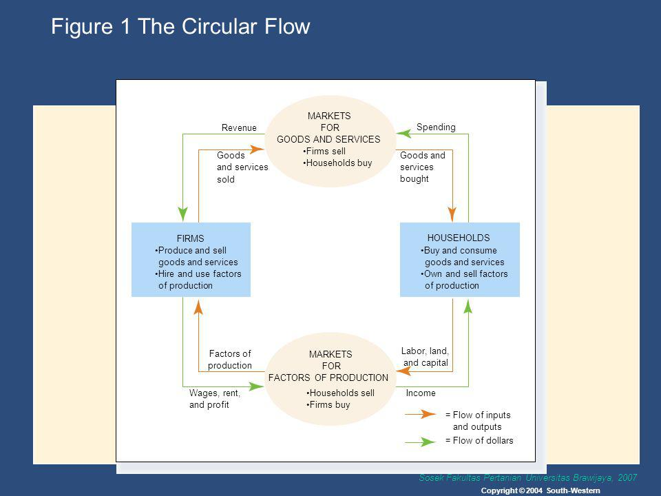 Figure 1 The Circular Flow