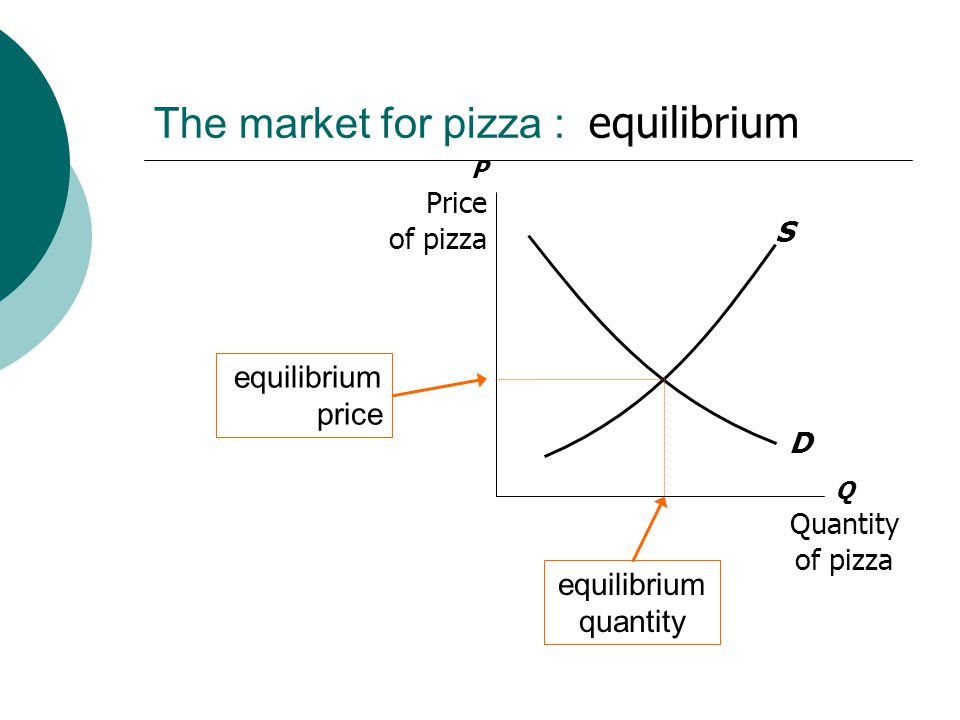 The market for pizza : equilibrium