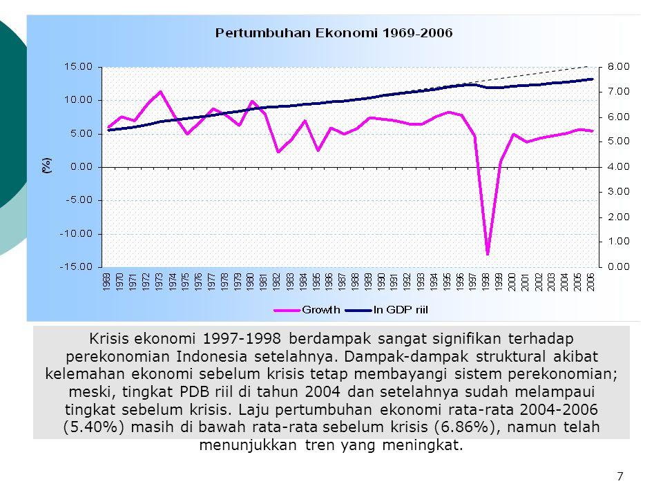 Krisis ekonomi 1997-1998 berdampak sangat signifikan terhadap perekonomian Indonesia setelahnya.
