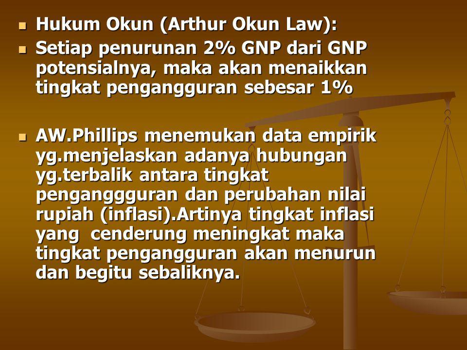 Hukum Okun (Arthur Okun Law):