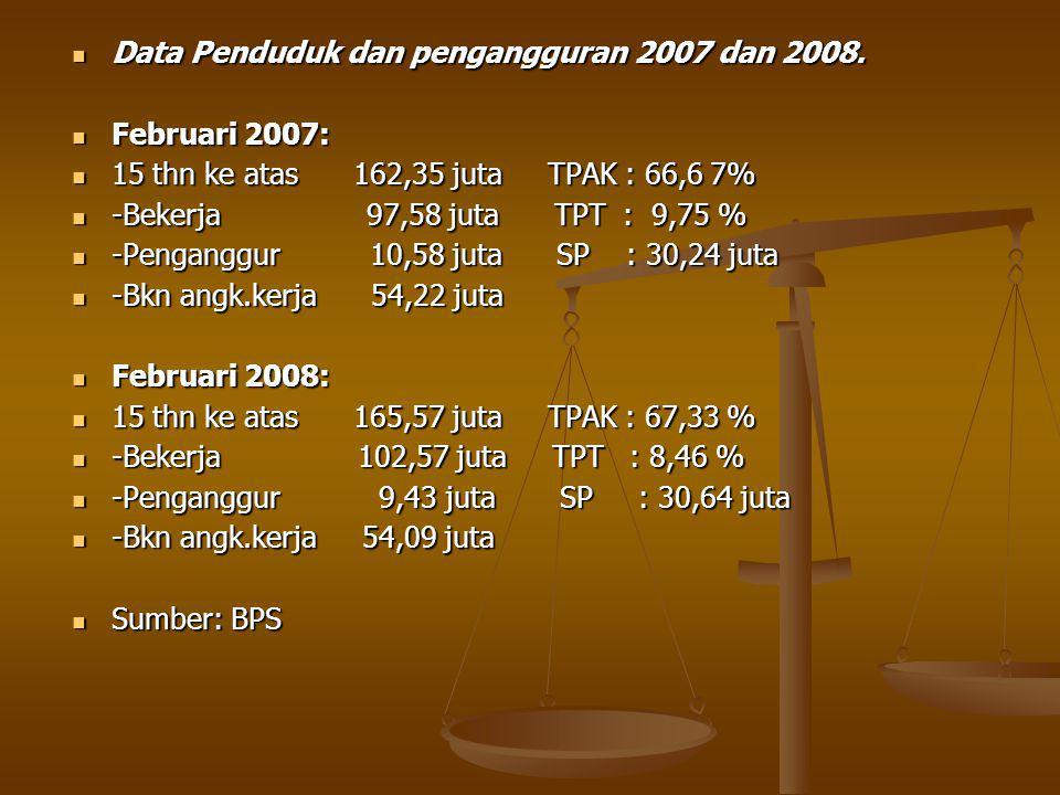 Data Penduduk dan pengangguran 2007 dan 2008.