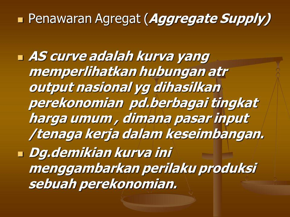 Penawaran Agregat (Aggregate Supply)