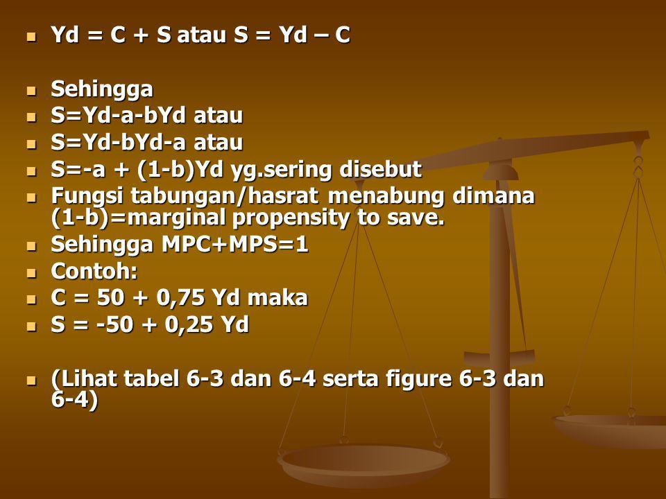 Yd = C + S atau S = Yd – C Sehingga. S=Yd-a-bYd atau. S=Yd-bYd-a atau. S=-a + (1-b)Yd yg.sering disebut.