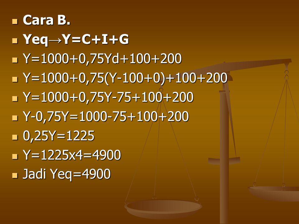 Cara B. Yeq→Y=C+I+G. Y=1000+0,75Yd+100+200. Y=1000+0,75(Y-100+0)+100+200. Y=1000+0,75Y-75+100+200.