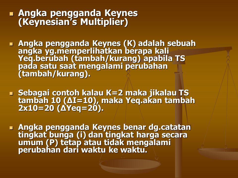 Angka pengganda Keynes (Keynesian's Multiplier)