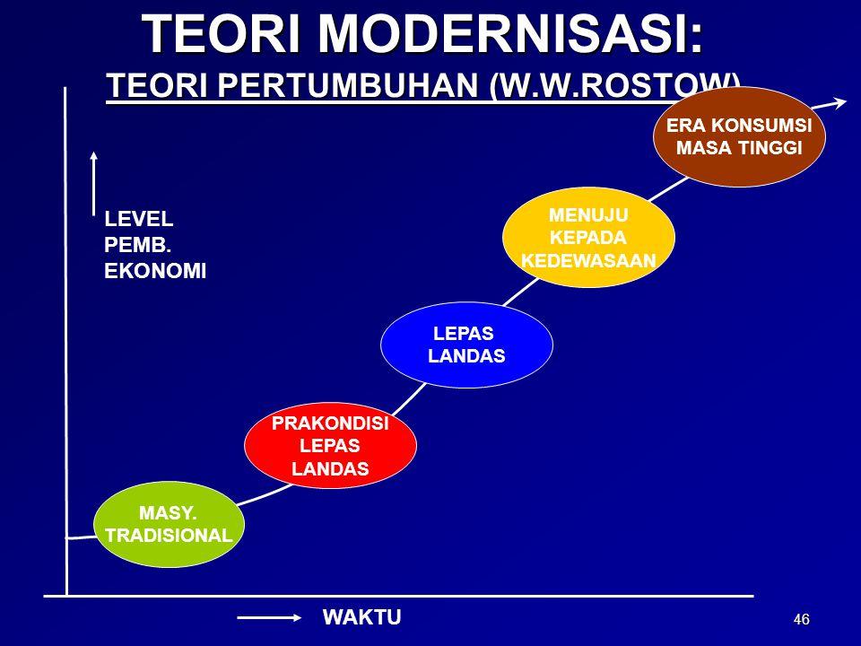 TEORI MODERNISASI: TEORI PERTUMBUHAN (W.W.ROSTOW)