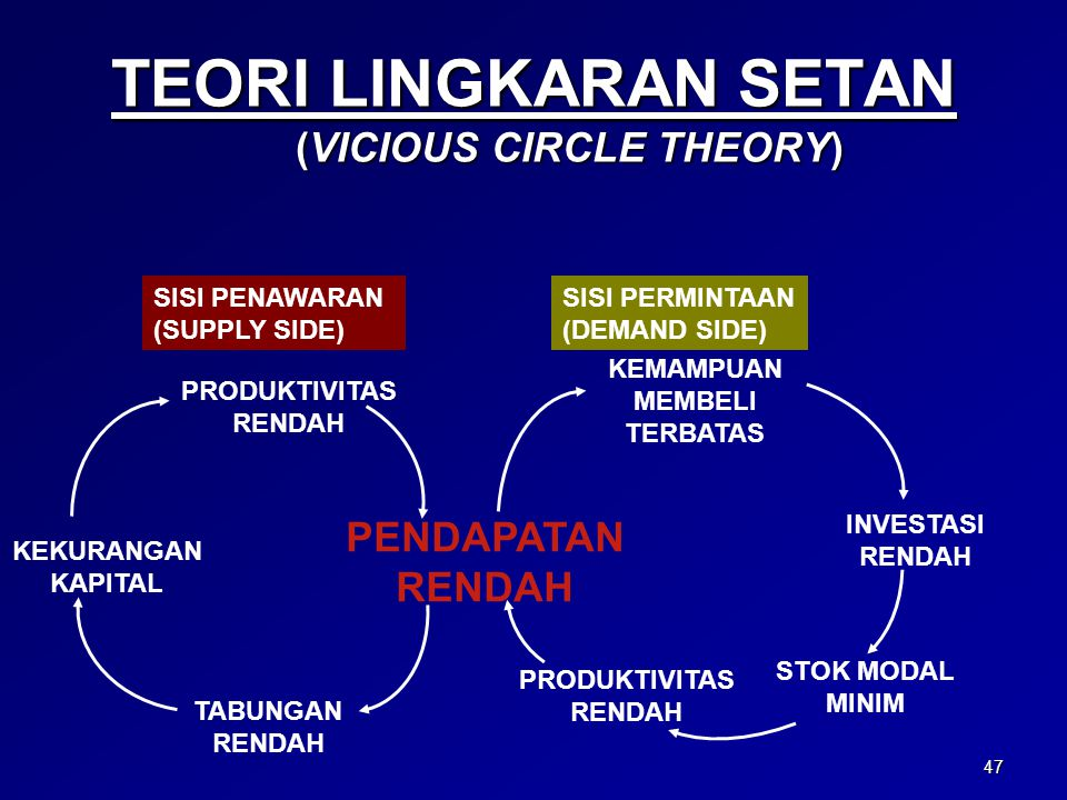 TEORI LINGKARAN SETAN (VICIOUS CIRCLE THEORY)
