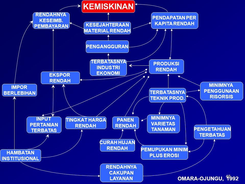 KEMISKINAN OMARA-OJUNGU, 1992 RENDAHNYA KESEIMB. PEMBAYARAN