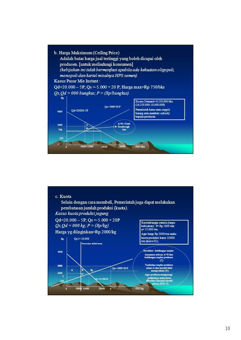 b. Harga Maksimum (Ceiling Price)