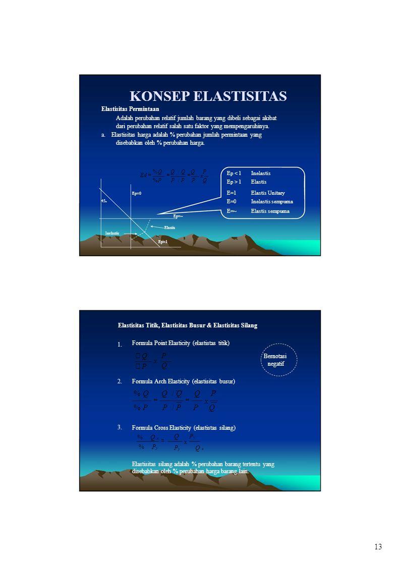 KONSEP ELASTISITAS Elastis x %∂P ∂P / P ∂P Q = = ∂ Q P ∂ P x Q % ∂ Q x