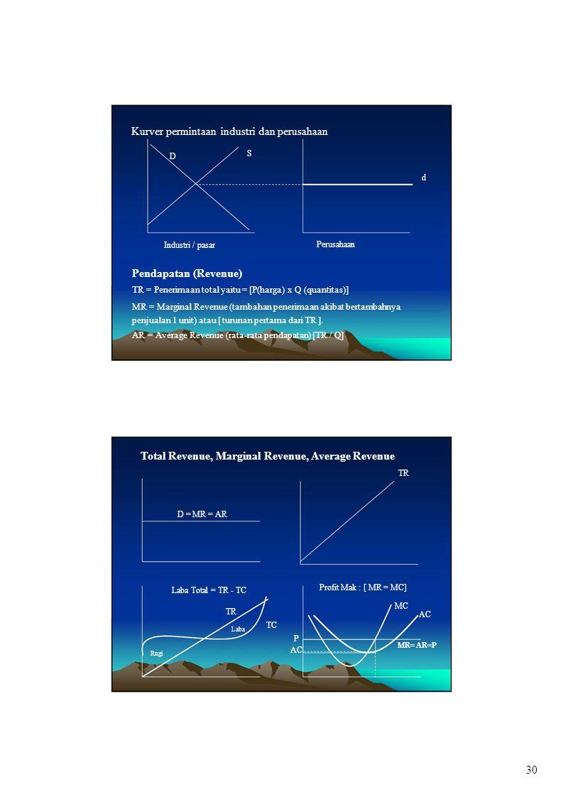 D P Kurver permintaan industri dan perusahaan Pendapatan (Revenue) TR