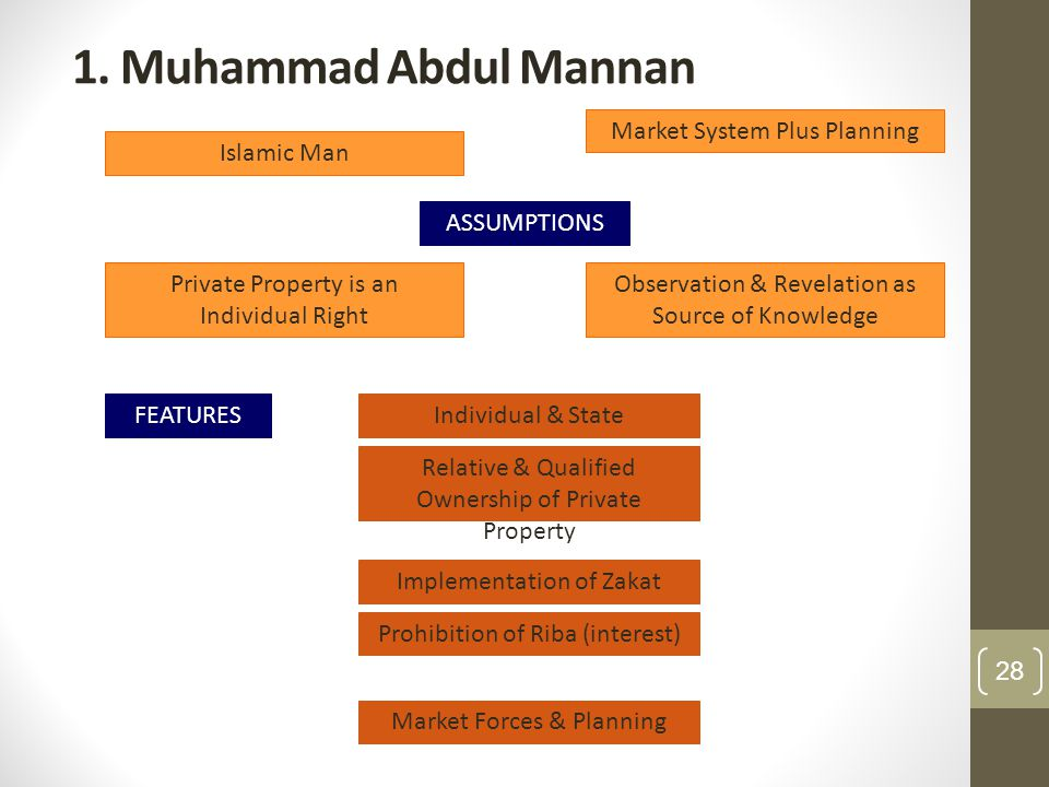 1. Muhammad Abdul Mannan Market System Plus Planning Islamic Man