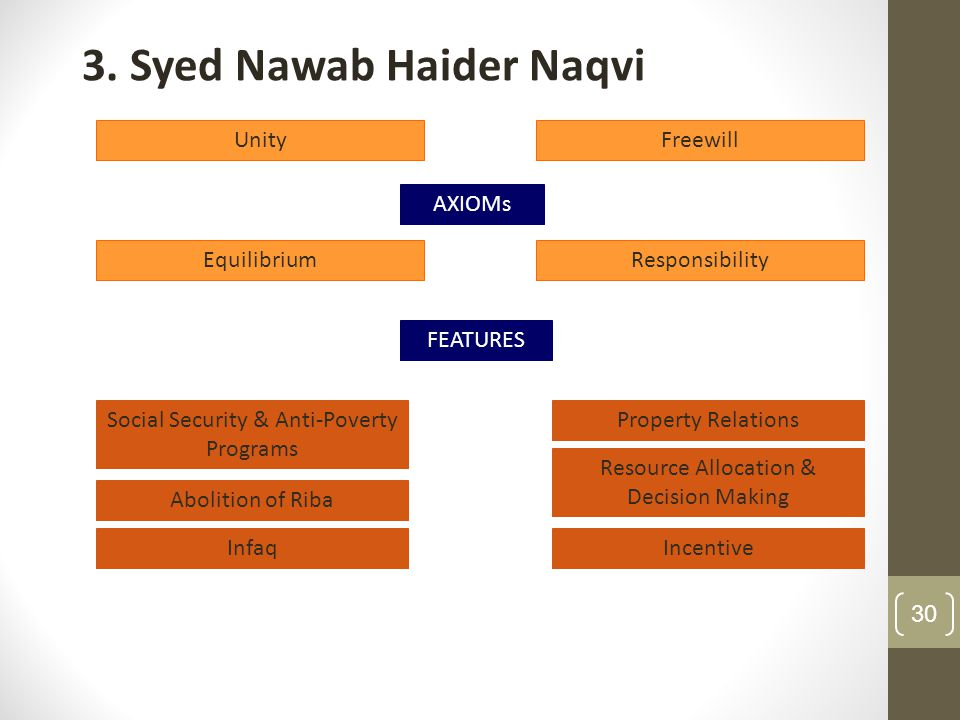 3. Syed Nawab Haider Naqvi
