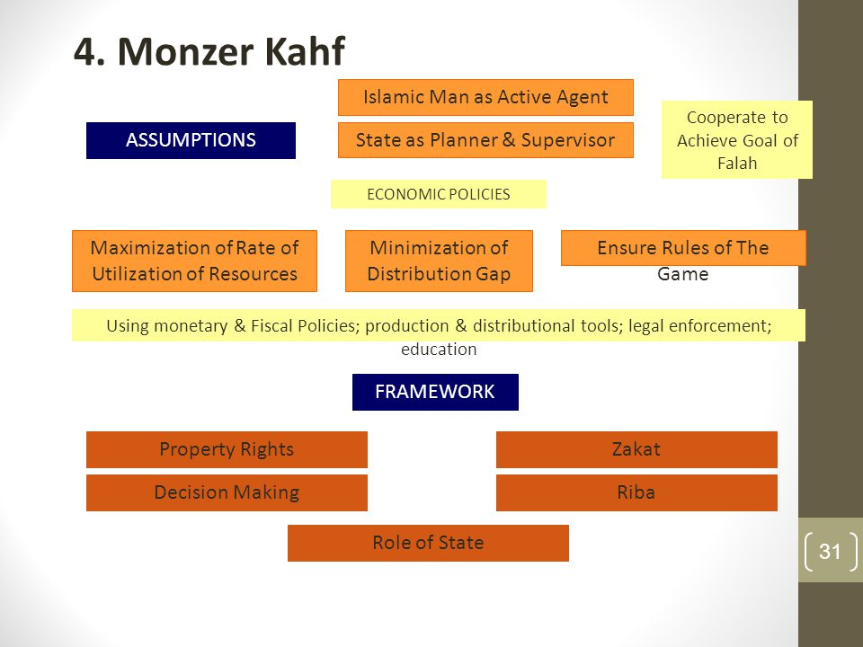 4. Monzer Kahf Islamic Man as Active Agent ASSUMPTIONS