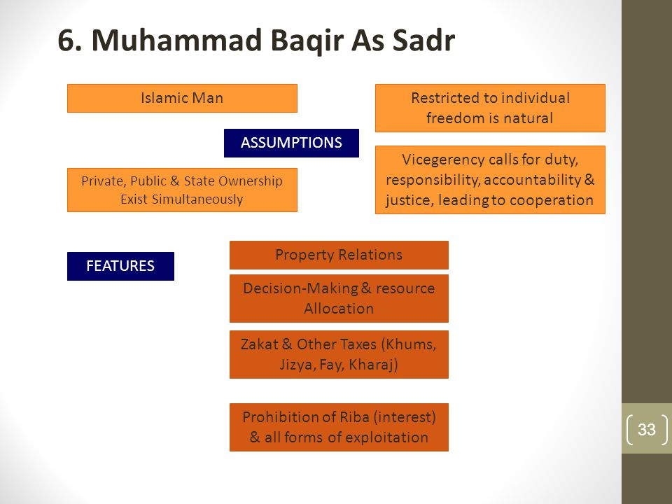 6. Muhammad Baqir As Sadr Islamic Man