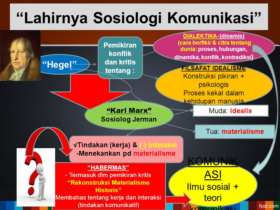 Lahirnya Sosiologi Komunikasi