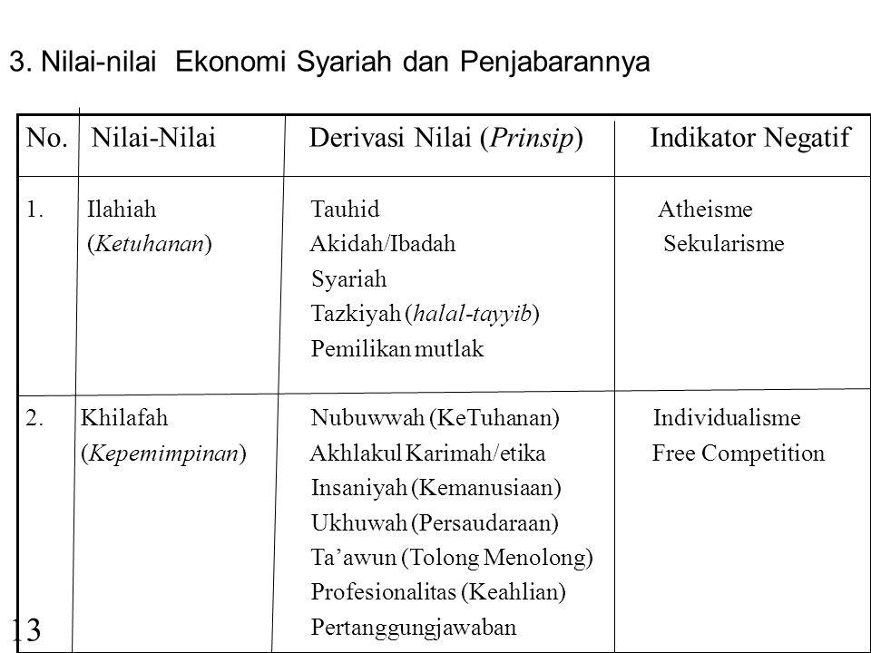 13 3. Nilai-nilai Ekonomi Syariah dan Penjabarannya