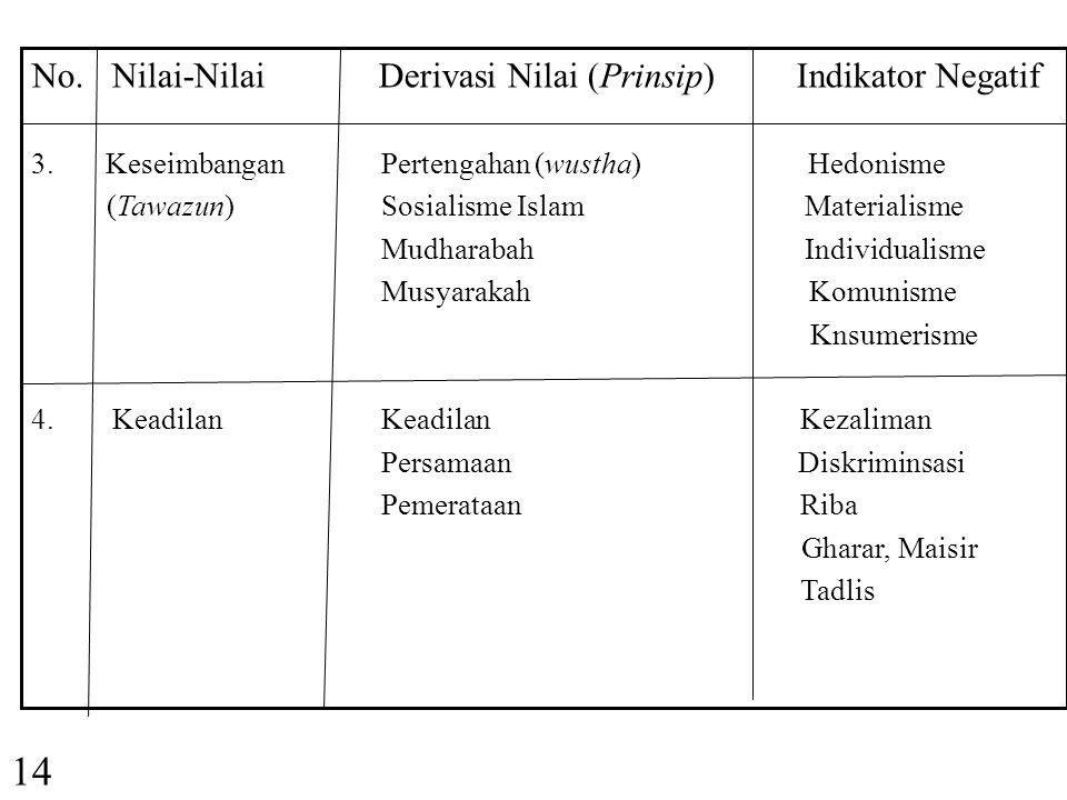 14 No. Nilai-Nilai Derivasi Nilai (Prinsip) Indikator Negatif