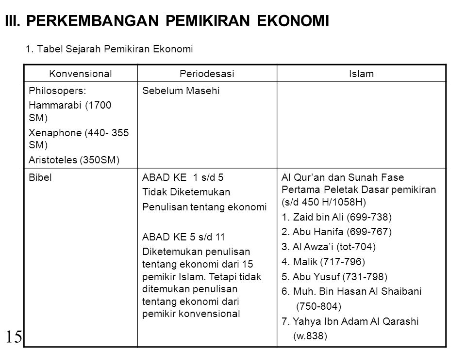 III. PERKEMBANGAN PEMIKIRAN EKONOMI 1. Tabel Sejarah Pemikiran Ekonomi