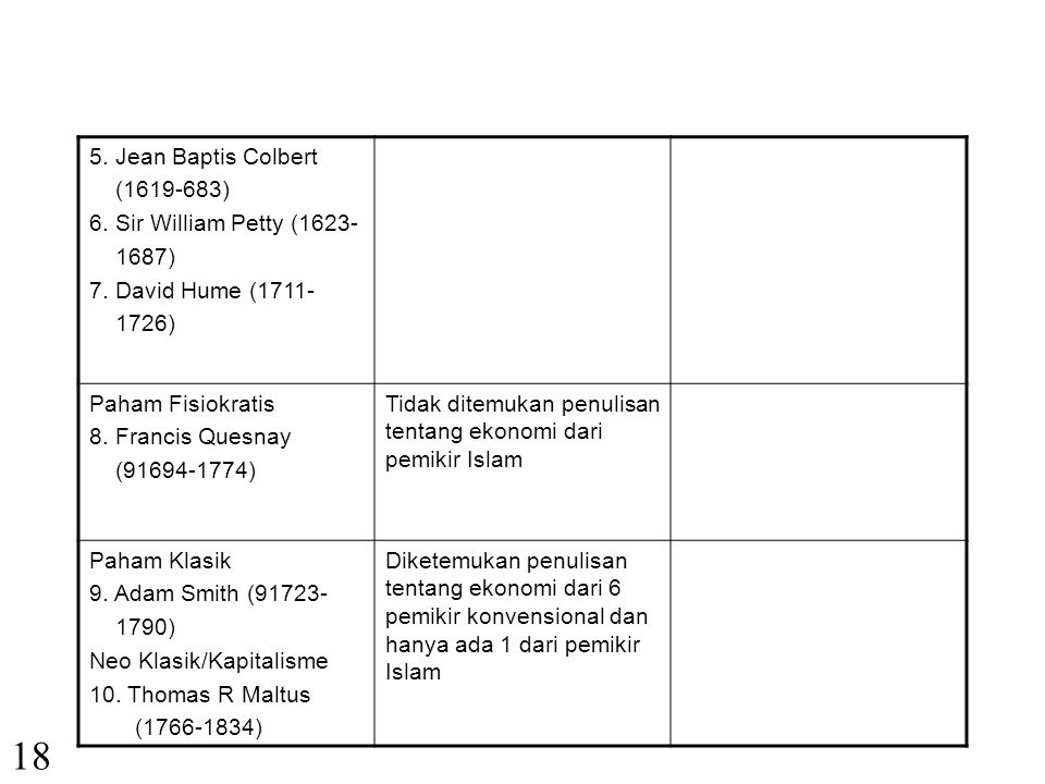 18 5. Jean Baptis Colbert (1619-683) 6. Sir William Petty (1623- 1687)