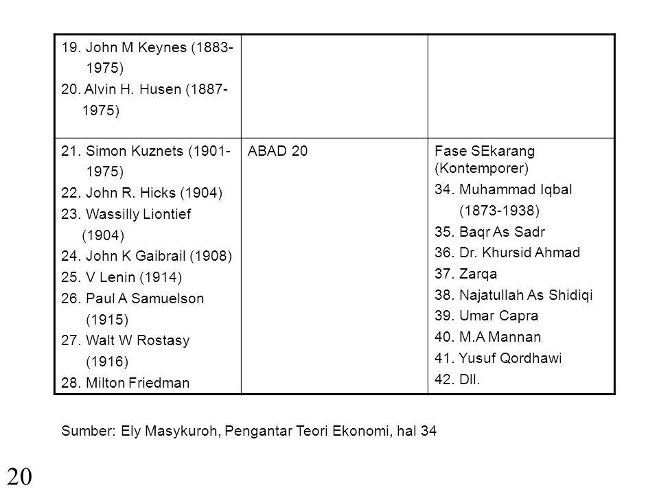 20 19. John M Keynes (1883- 1975) 20. Alvin H. Husen (1887-