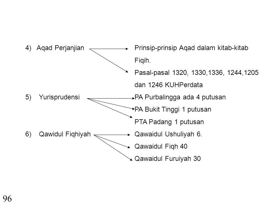 96 4) Aqad Perjanjian Prinsip-prinsip Aqad dalam kitab-kitab Fiqih.