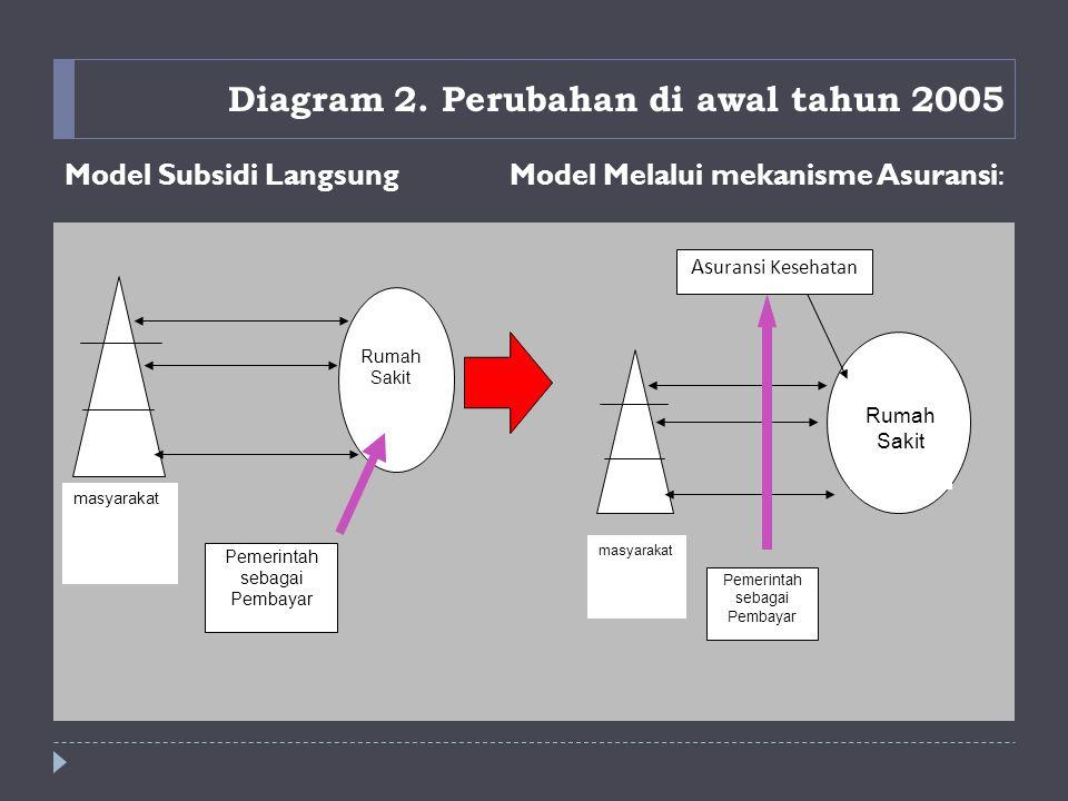 Diagram 2. Perubahan di awal tahun 2005