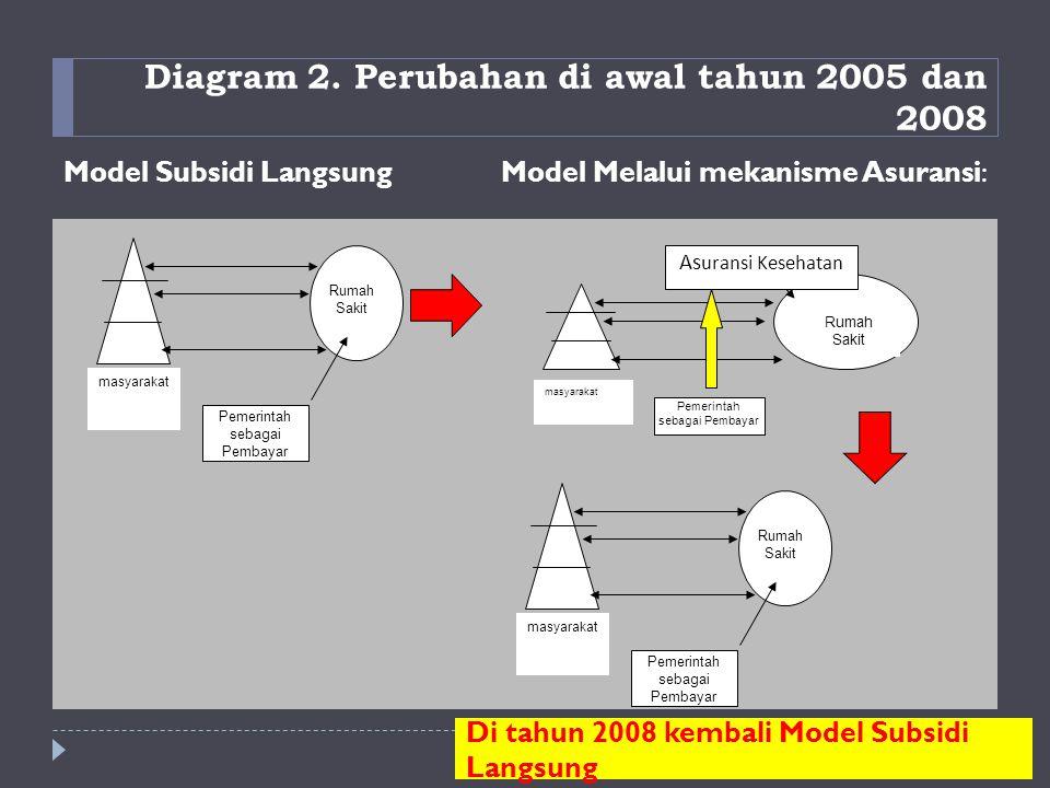 Diagram 2. Perubahan di awal tahun 2005 dan 2008