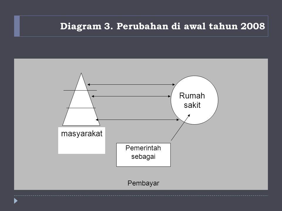 Diagram 3. Perubahan di awal tahun 2008