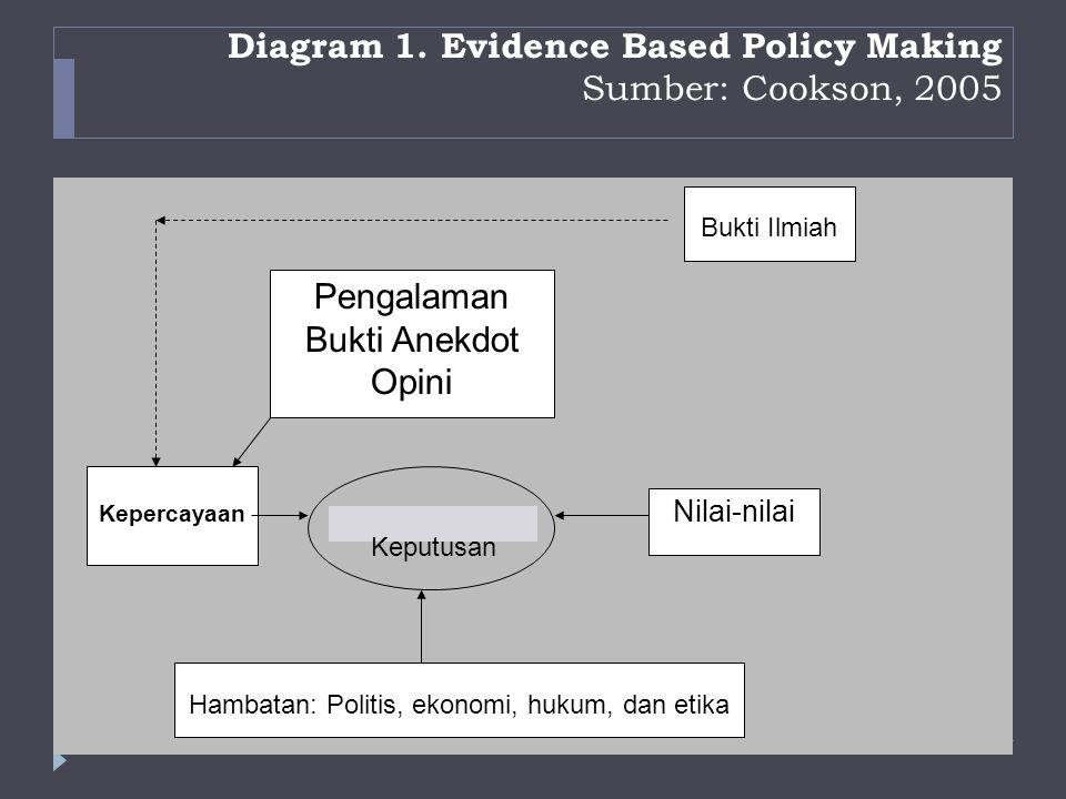 Diagram 1. Evidence Based Policy Making Sumber: Cookson, 2005