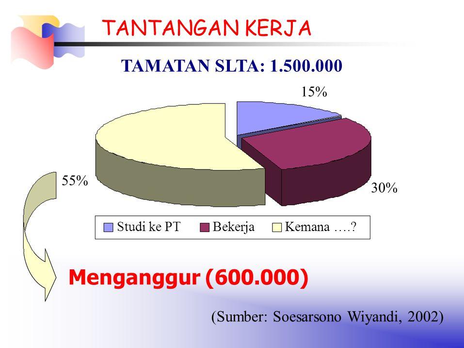 (Sumber: Soesarsono Wiyandi, 2002)