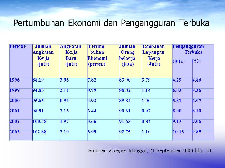 Pertumbuhan Ekonomi dan Pengangguran Terbuka
