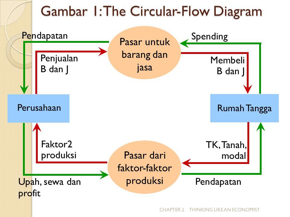 Gambar 1: The Circular-Flow Diagram