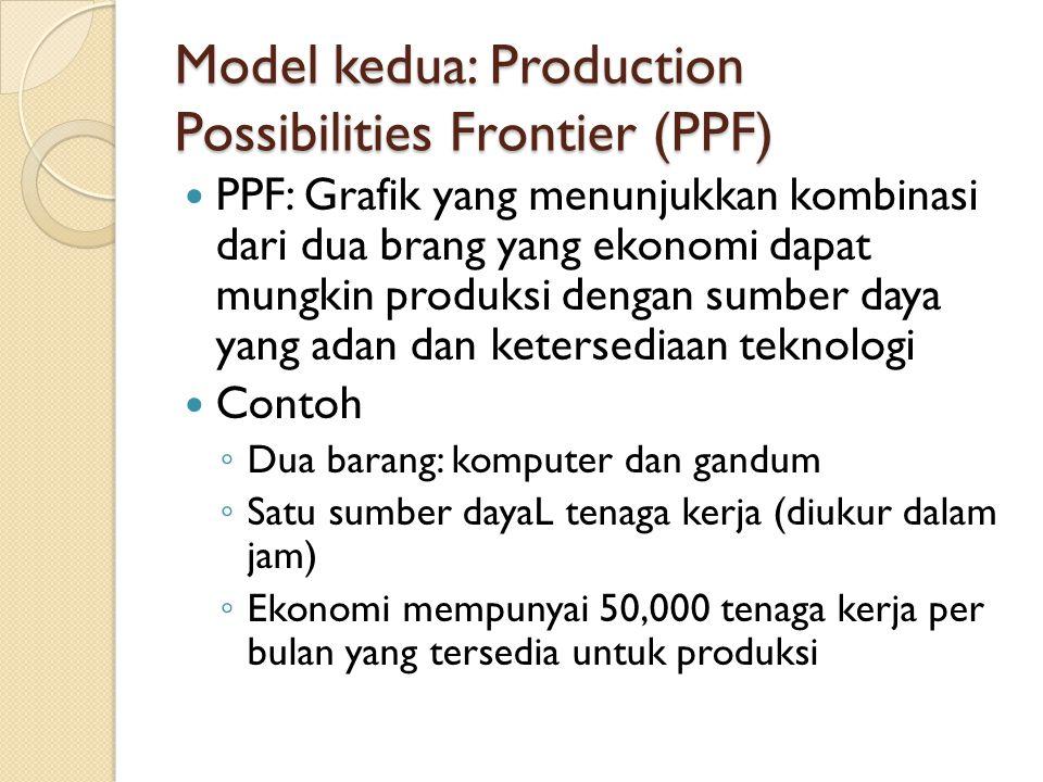 Model kedua: Production Possibilities Frontier (PPF)