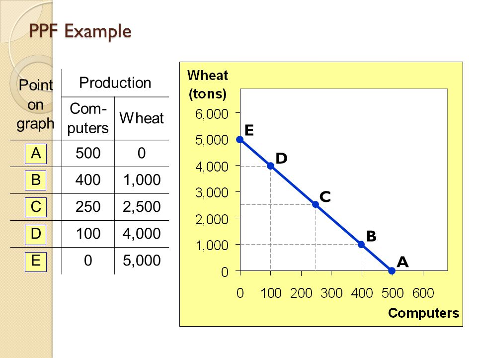 PPF Example E D C B A Point on graph Production Com-puters Wheat A 500