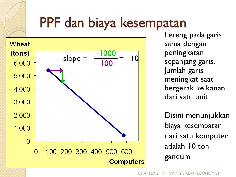 PPF dan biaya kesempatan