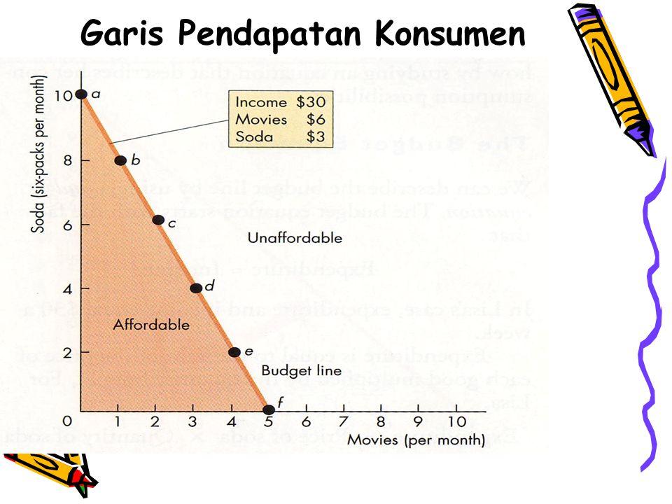 Garis Pendapatan Konsumen