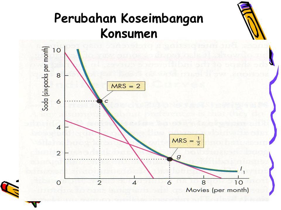 Perubahan Koseimbangan Konsumen