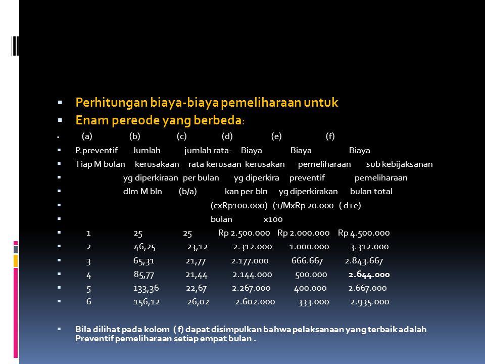 Perhitungan biaya-biaya pemeliharaan untuk Enam pereode yang berbeda: