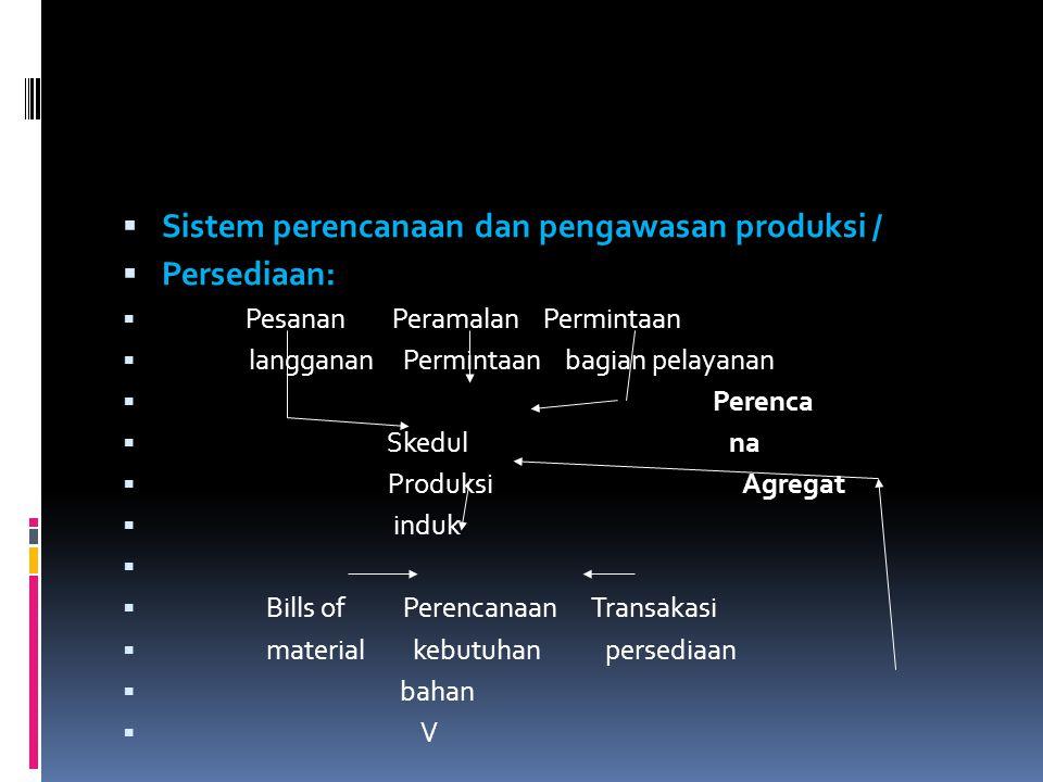 Sistem perencanaan dan pengawasan produksi / Persediaan: