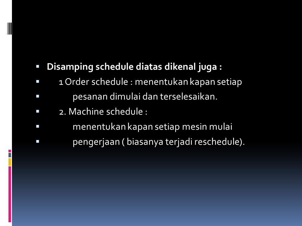 Disamping schedule diatas dikenal juga :