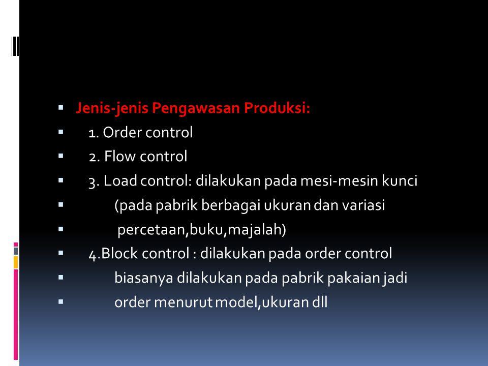 Jenis-jenis Pengawasan Produksi: