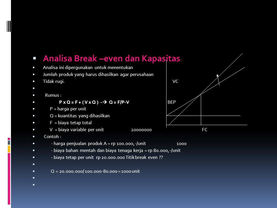 Analisa Break –even dan Kapasitas: