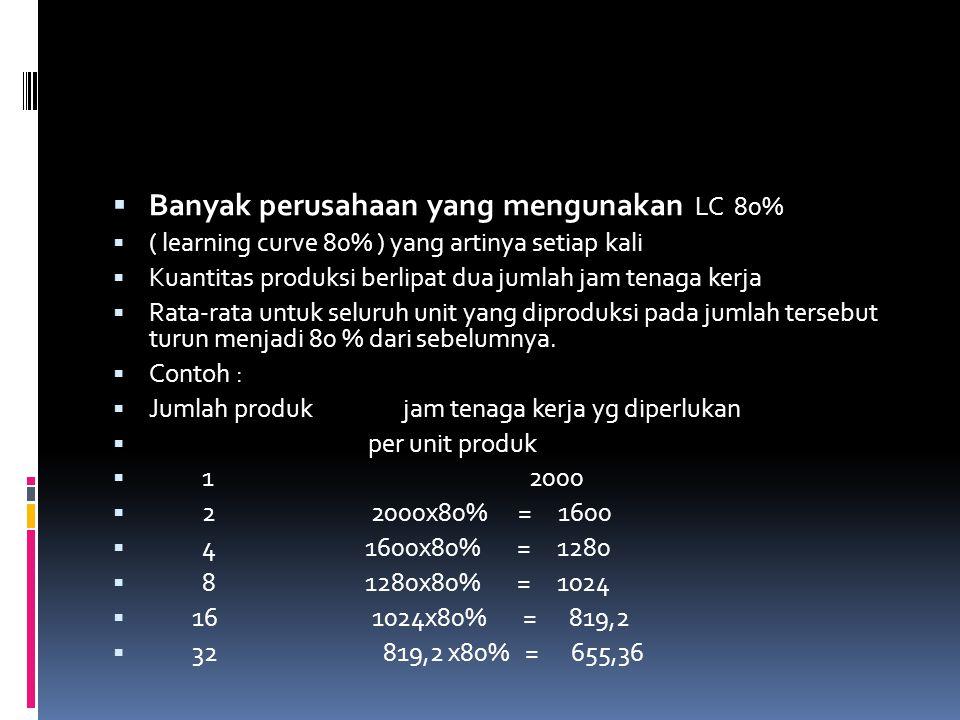 Banyak perusahaan yang mengunakan LC 80%