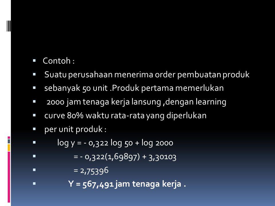 Contoh : Suatu perusahaan menerima order pembuatan produk. sebanyak 50 unit .Produk pertama memerlukan.